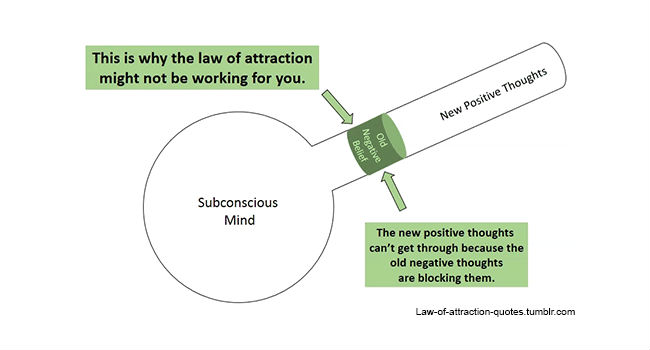 This is why the Law of Attraction might not be Working for you