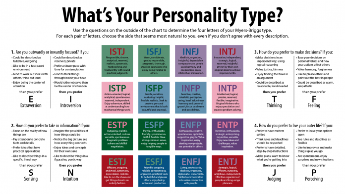 Myers Briggs Personality Types