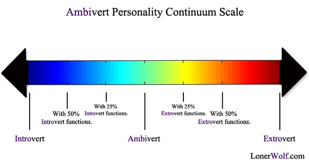 1476186758-6891-personality-continuum-scale
