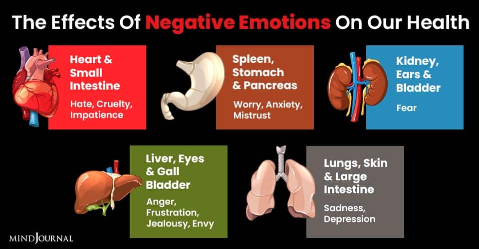 Effects Negative Emotions On Health