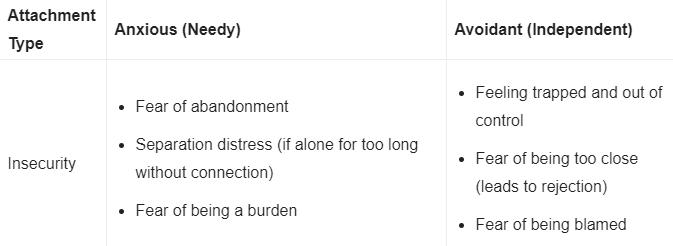 attachment type