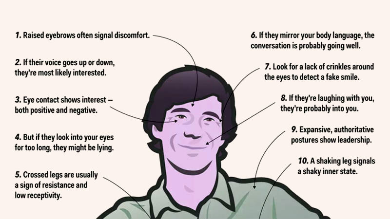 how to know when someone is lying body language