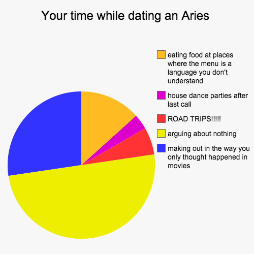Dating an aries pie chart