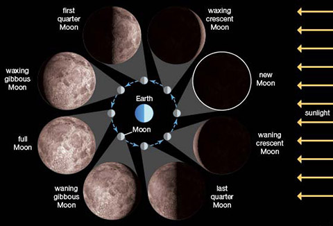 Moon phase and libration, 2018 moon: nasa science.
