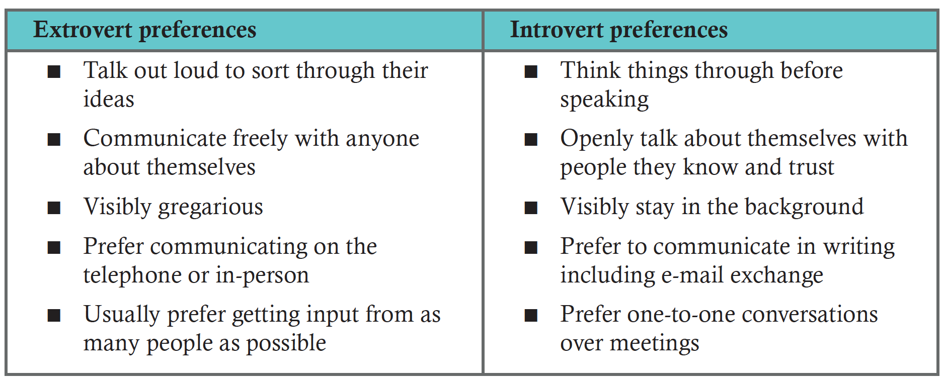 introvert vs extrovert essay The first and foremost difference between introvert and extrovert is that when a person is reserved and does not open up easily, he or she is said to be introvert on the contrary, when a person is social, talkative and makes friends easily, then his personality type is extrovert.