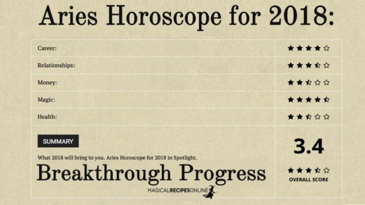 Aries Horoscope for 2018: Breakthrough Progress
