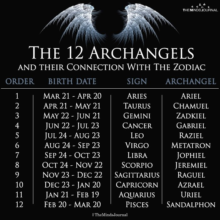 the 12 archangels of the zodiac