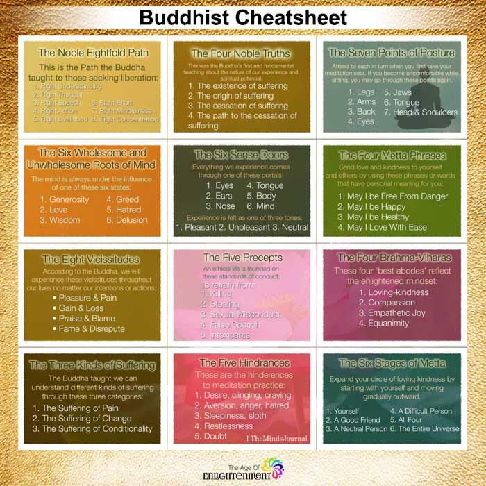 Buddhist Cheatsheet