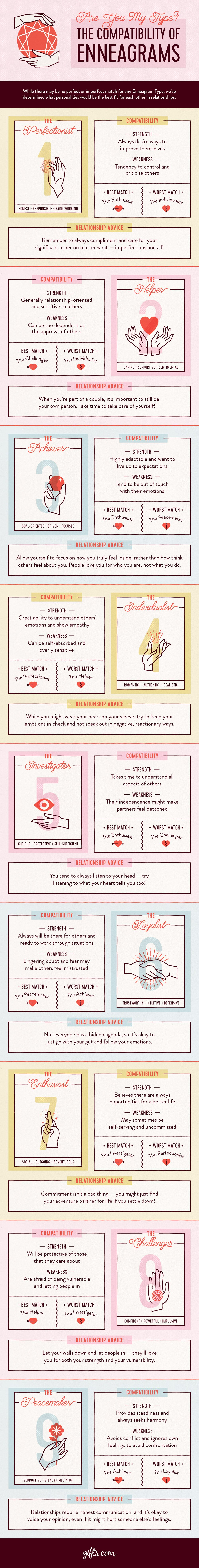 The Compatibility of Enneagram Types in Love