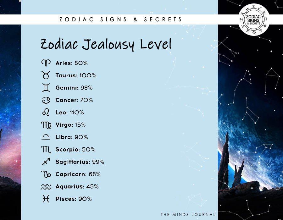 Zodiac Jealousy Level
