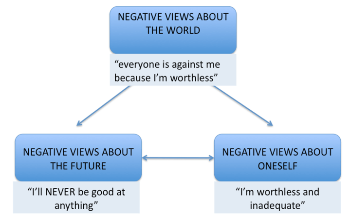 the cognitive triad