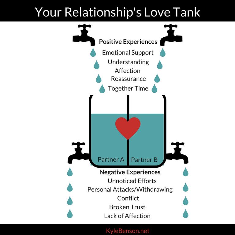 love tank