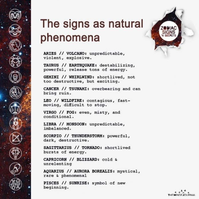 The Signs As Natural Phenomena