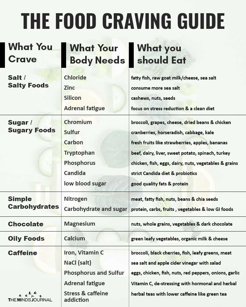 food craving guide
