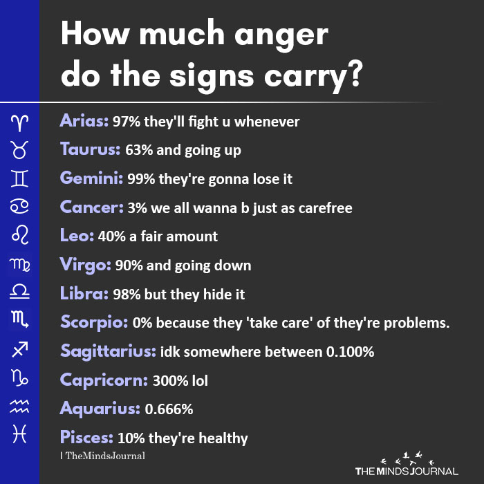 how much anger do the signs carry