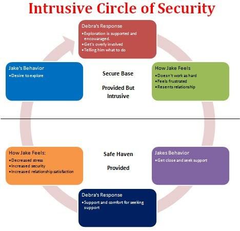 intrustive circle of security