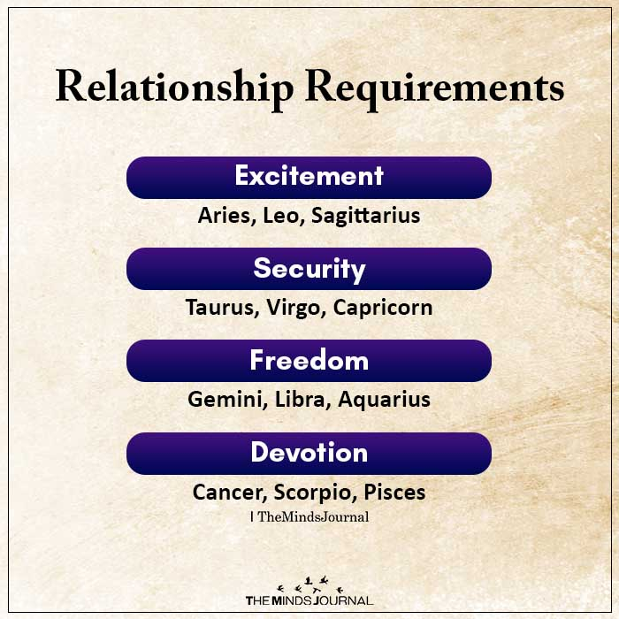 Relationship Requirements