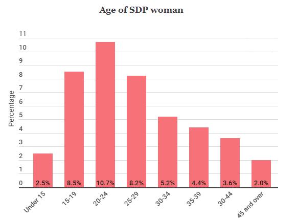 age od sdp woman