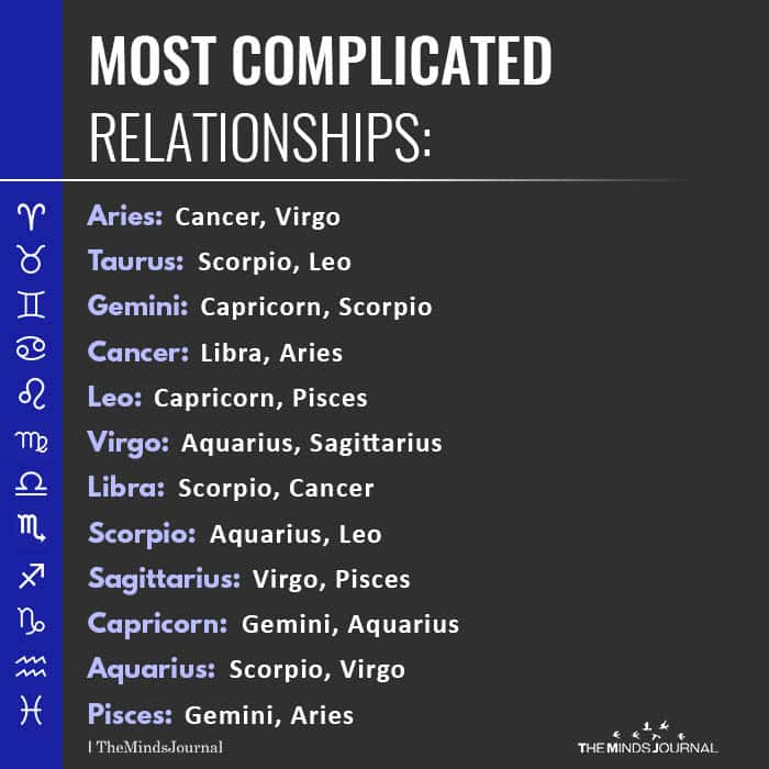 Most Complicated Relationship