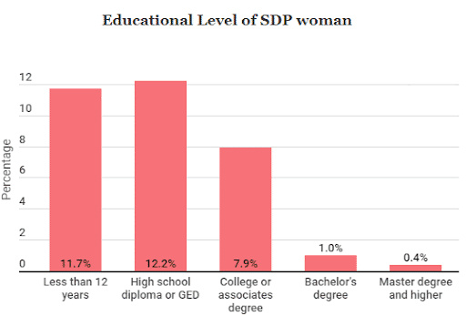 educational level of sdp woman