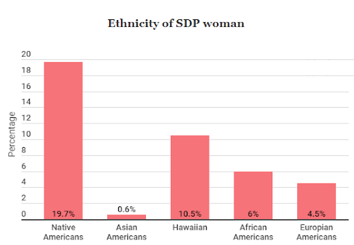 ethnicity of sdp woman