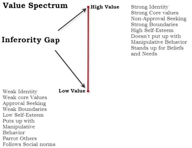 value spectrum