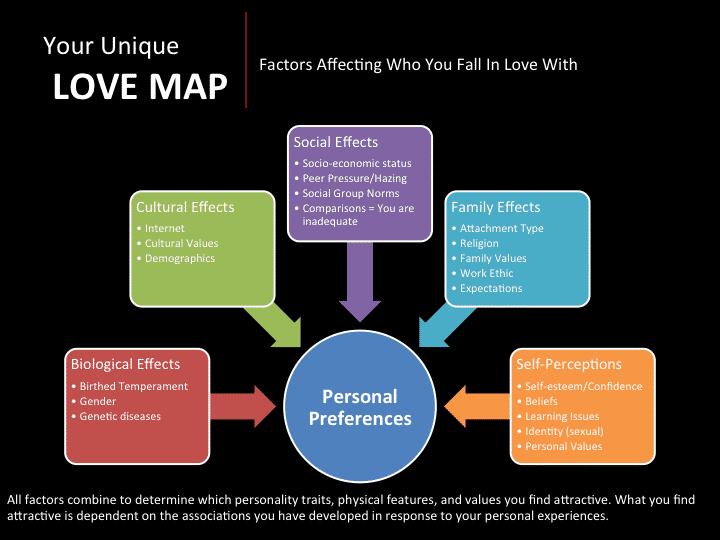 your unique love map