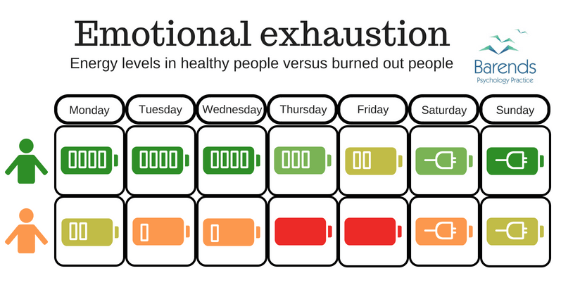 Mental and Emotional Exhaustion 2