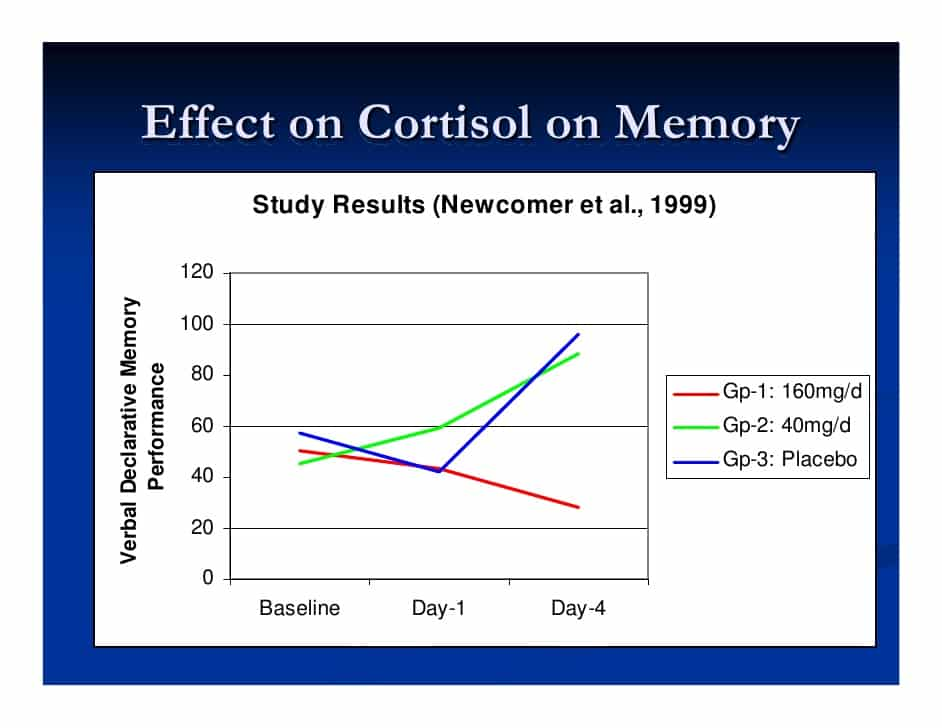 effects on cortisol on memory