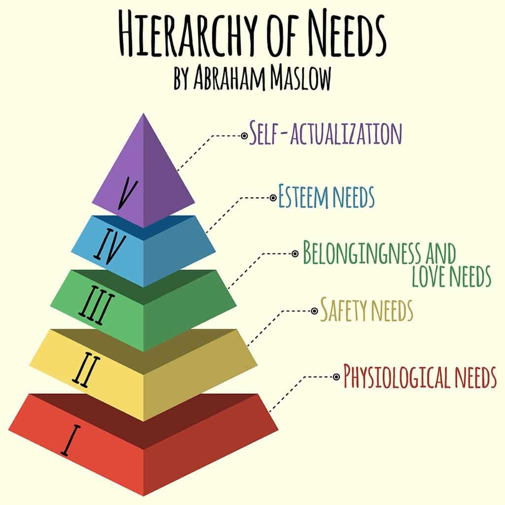 hierarchy of needs by abraham maslow
