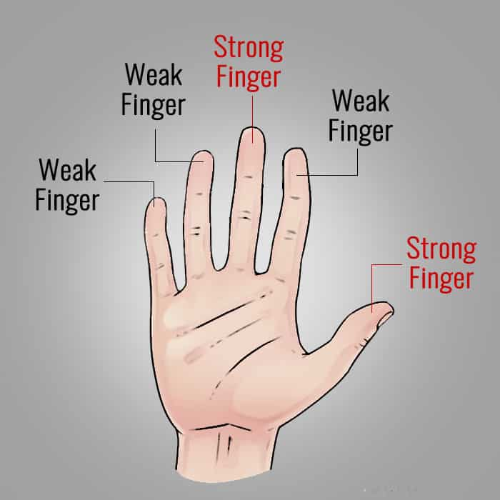 Strong and weak fingers