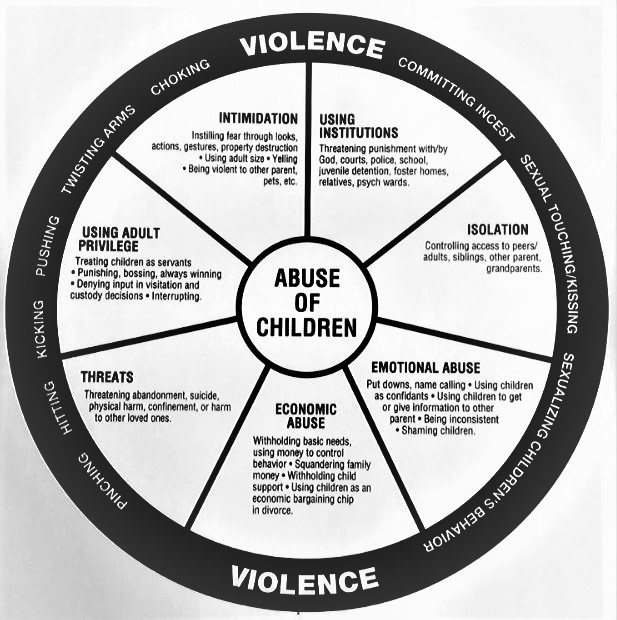 Understanding The Power And Control Wheel For Child Abuse