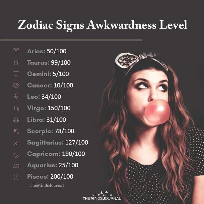 Zodiac Signs Awkwardness Level