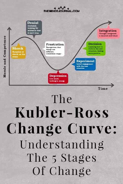 Kubler Ross Change Curve Pin
