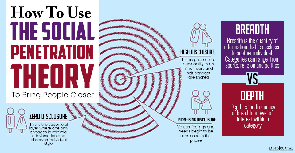 How To Use The Social Penetration Theory To Bring People Closer