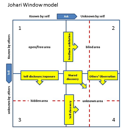 The Johari Window: How To Build Self-Awareness and Achieve Success