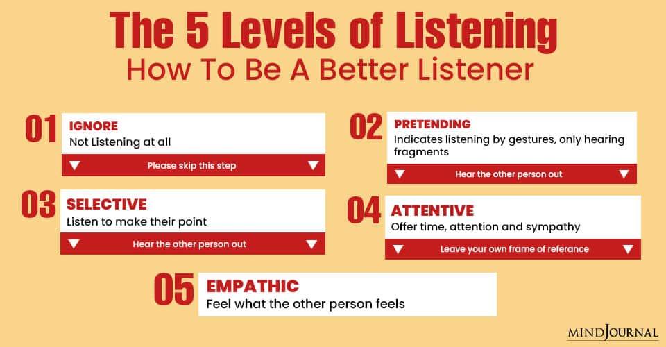 Levels of Listening Be Better Listener