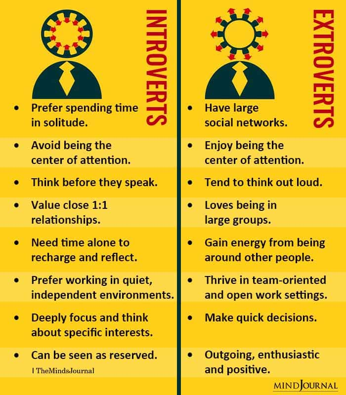 Introverts and extroverts differences