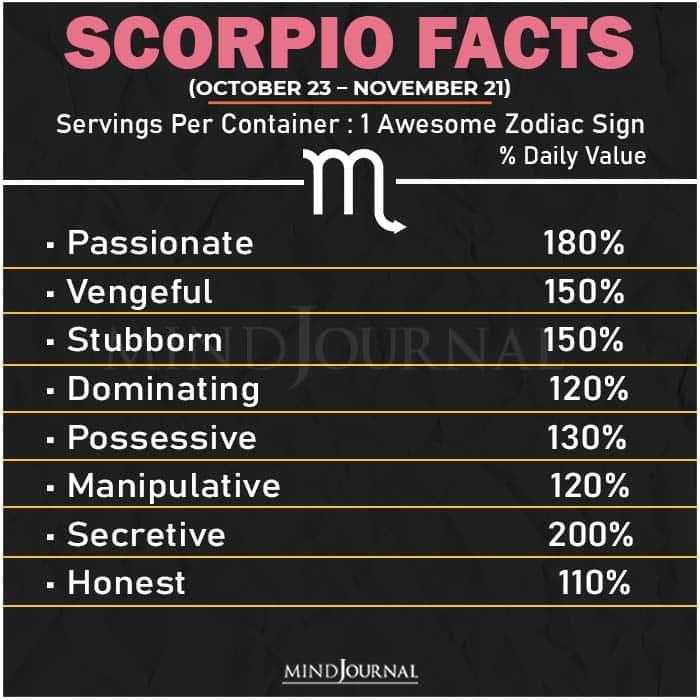 Zodiac Facts scorpio
