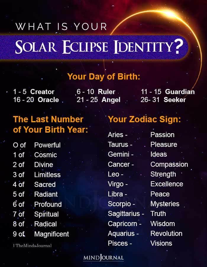 zodiac signs solar eclipse identity