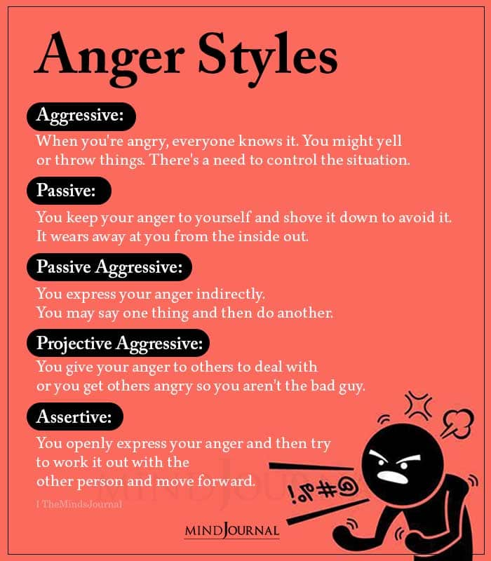 Anger Styles