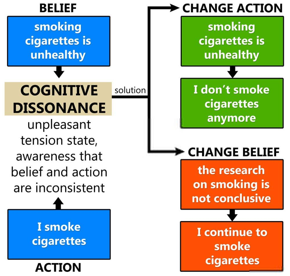 How to reduce cognitive dissonance