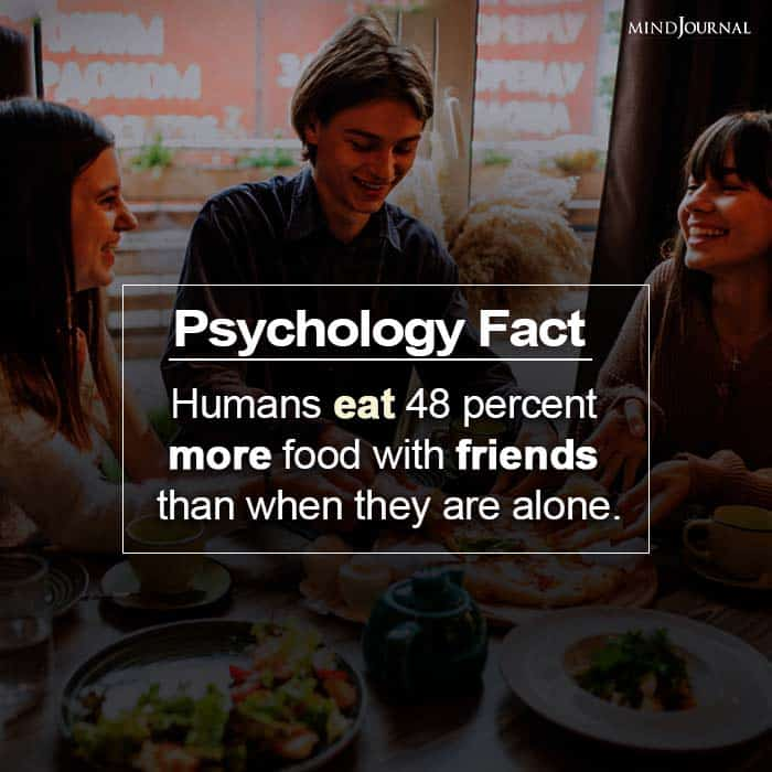 Humans Eat 48 Per Cent More Food With Friends Than When They Are Alone.