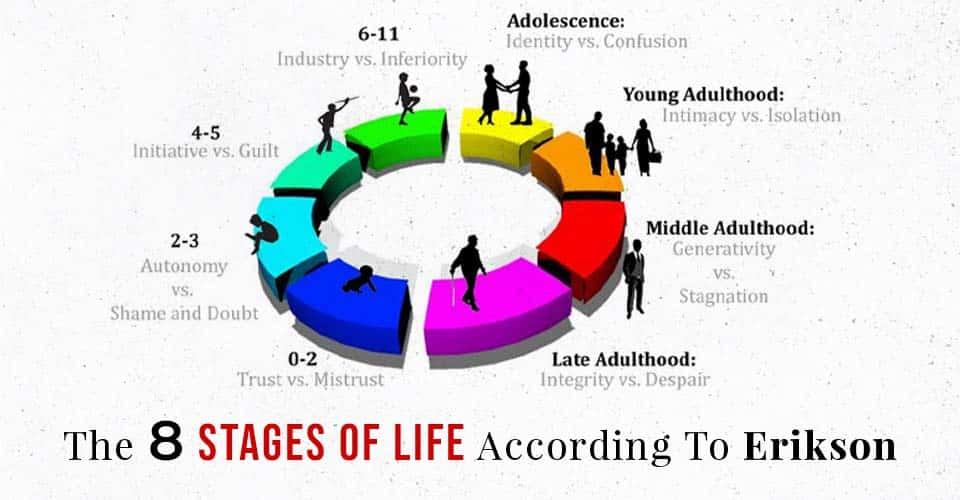 life according to erikson