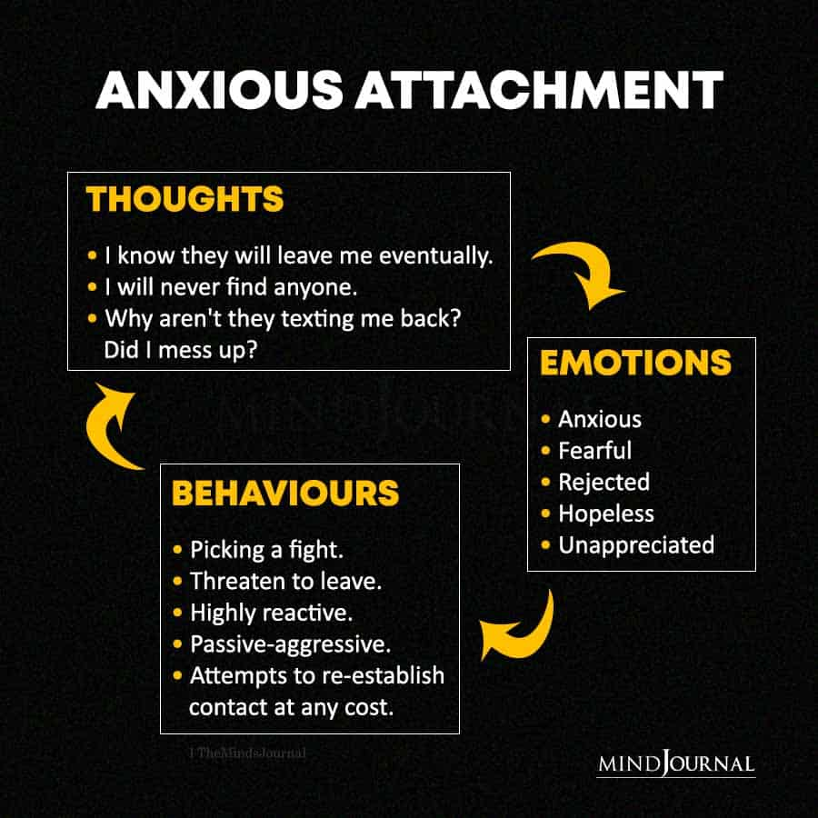 Anxious Attachment Thoughts Emotions and Behaviors
