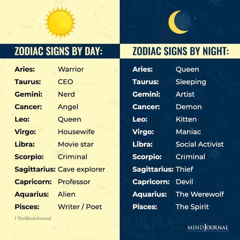 Zodiac Signs By Day and By Night