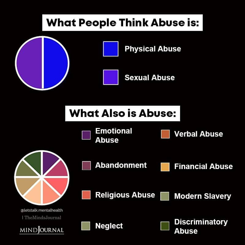 What People Think Abuse Is