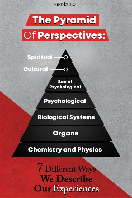The Pyramid Of Perspectives Different Ways We Describe Our Experiences PIN