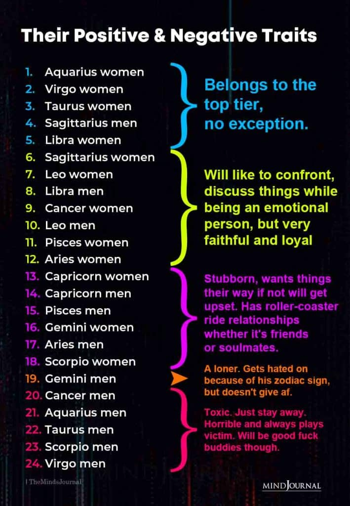 Zodiac Signs Positive and Negative Traits