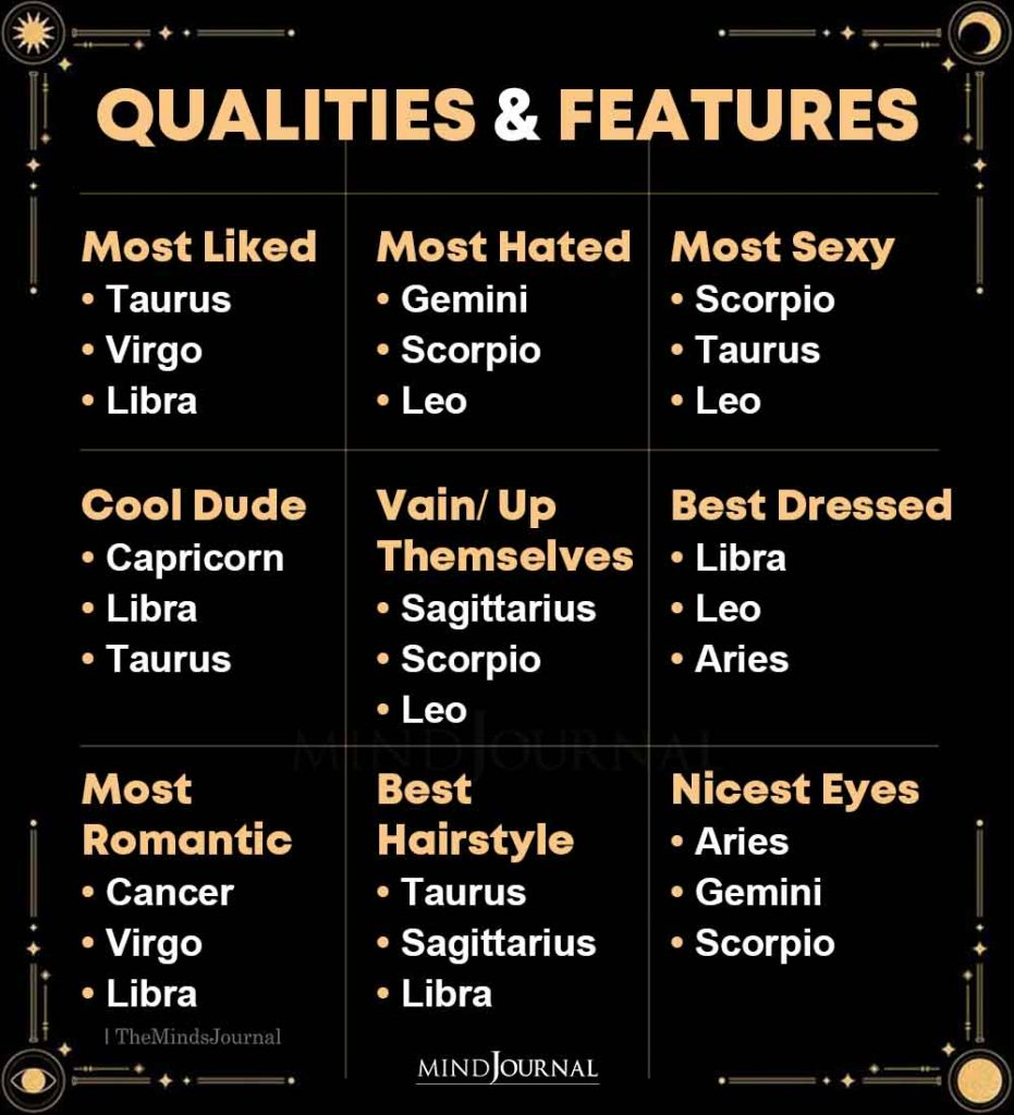 Zodiac Signs And Their Qualities and Features